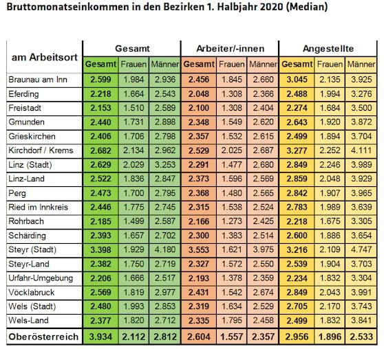 So sieht das durchschnittliche Bruttomonatseinkommen in den Bezirken aus.
