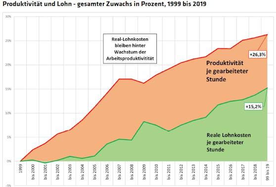 Die Produktivität in gestiegen, die Löhne allerdings deutlich geringer.