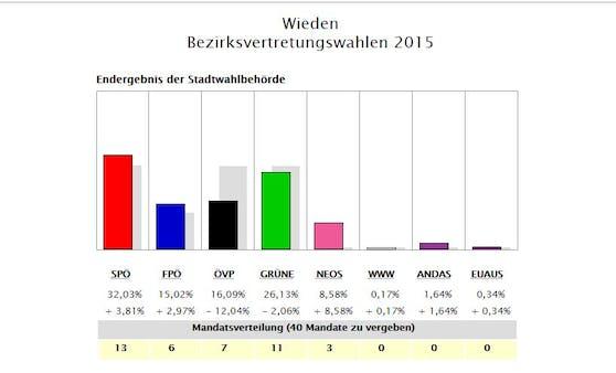 Wieden: Wahlergebnis 2015