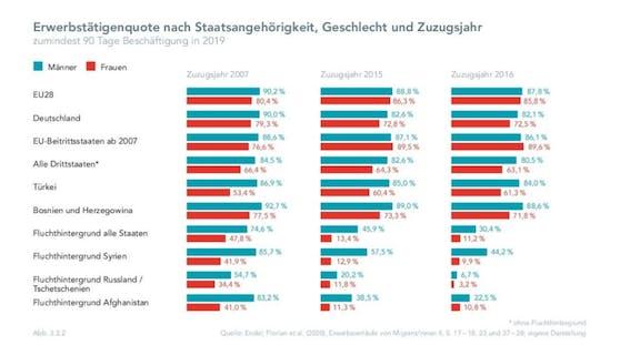Die Erwerbsquote nach Staatsangehörigkeit.