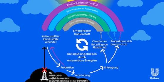 """Projekt """"Kohlenstoff-Regenbogen"""": Unilever will bei Rohstoffen nicht erneuerbare durch andere, umweltfreundliche Kohlenstoffquellen ersetzen"""