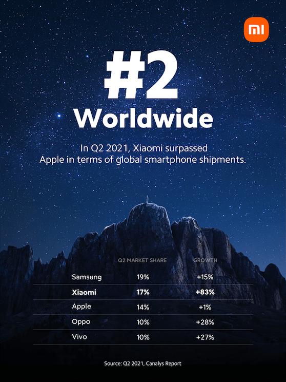 Xiaomi erobert erstmals den zweiten Platz am globalen Smartphone-Markt.