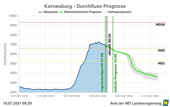 Pegelmessung in Korneuburg inklusive Prognose (grün) –