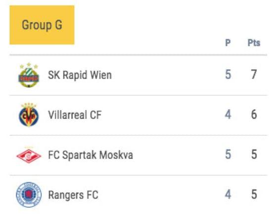 Erfreulich für Rapid: Die zwischenzeitliche Europa-League-Tabelle in Gruppe G
