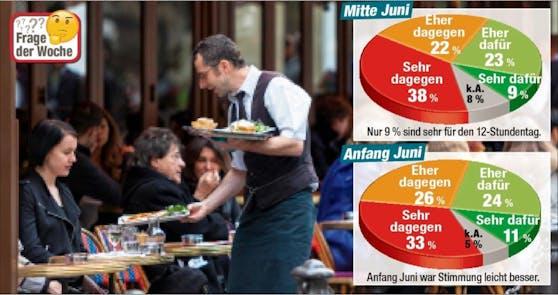 Die Mehrheit der Österreicher lehnt die von der Regierung geplante Erhöhung der Maximalarbeitszeit auf zwölf Stunden ab.