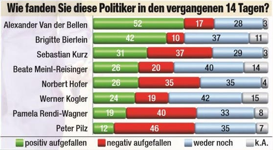 "Das ""Heute""-Politbarometer."