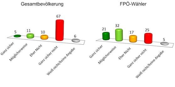 """Während die Gesamtbevölkerung eine """"Liste Strache"""" mehrheitlich nicht für wählbar hält, zeigen FP-Wähler durchaus Sympathie dafür."""