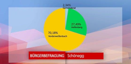 70 Prozent der Schönegger Bürger sind für eine Fusion mit Vorderweißenbach.