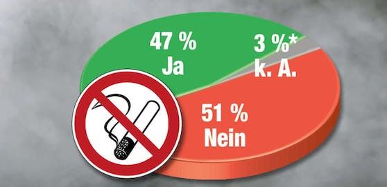 51 % sind gegen das komplette Rauchverbot in der Gastronomie.