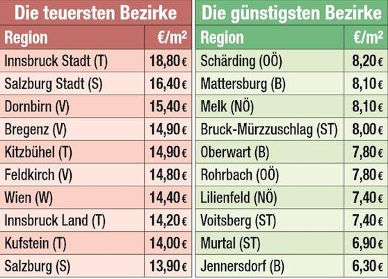 Die teuersten und billigsten Bezirke Österreichs in Hinsicht auf die Mietpreise.