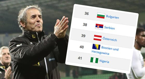 Marcel Koller übergibt das ÖFB-Team auf Rang 39 der FIFA-Rangliste.