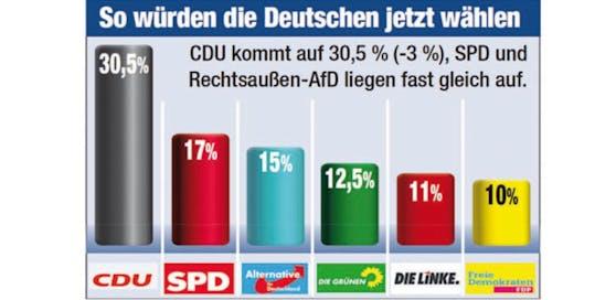 Die aktuellsten Umfragezahlen aus Deutschland