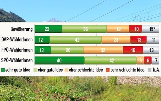 Nur FPÖ-Wähler lehnen Österreich-Ticket mehrheitlich ab.