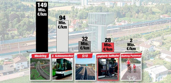 Vergleicht man den Kilometerpreis ist ist nur der Radweg billiger als die Seilbahn.