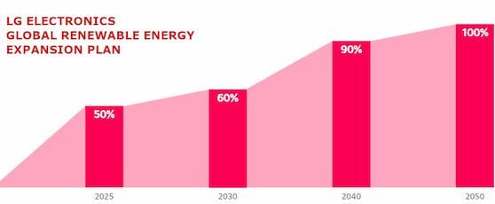 LG verpflichtet sich dazu, bis zum Jahr 2050 auf 100 Prozent erneuerbare Energien umzusteigen.