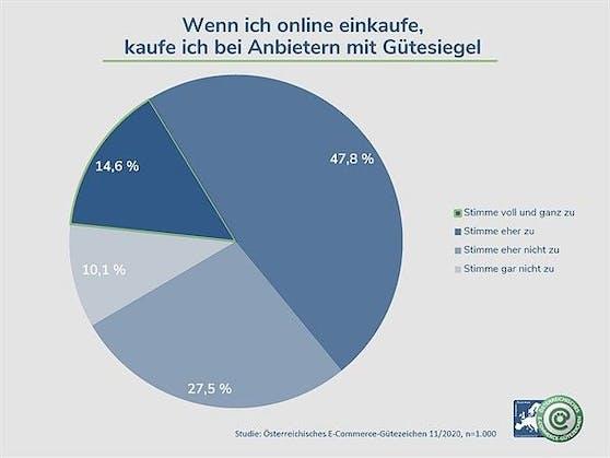 Laut einer Studie setzen über 70 Prozent der Österreicher auf eine überprüfbare Zertifizierung beim Einkauf in Online-Shops.