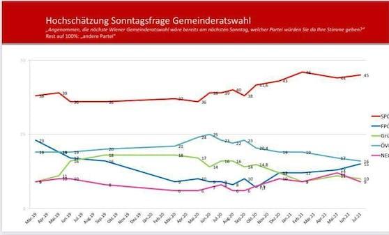 Auch bei der Sonntagsfrage liegt die SPÖ deutlich voran. Und kann ihr Ergebnis im Vergleich zur Wien-Wahl am 11. Oktober 2020 nochmals steigern.