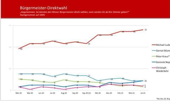 Bürgermeister Michael Ludwig (SPÖ) hängt die Konkurrenz in der Frage der Direktwahl klar ab. 70 Prozent der Befragten würden ihm ihre Stimme geben.