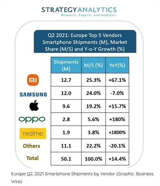 Xiaomi erobert im 2. Quartal 2021 zum ersten Mal die Spitzenposition bei den europäischen Smartphone-Verkäufen.