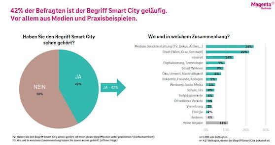 Die Magenta Smart City Studie.