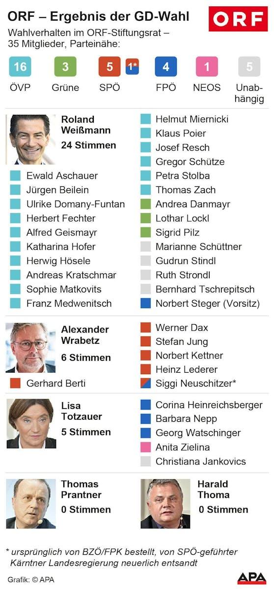Weißmann erhielt 24 der 35 Stimmen.