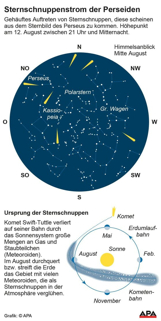 Die Sternenkarte mit Erklärung zur Entstehung der Perseiden
