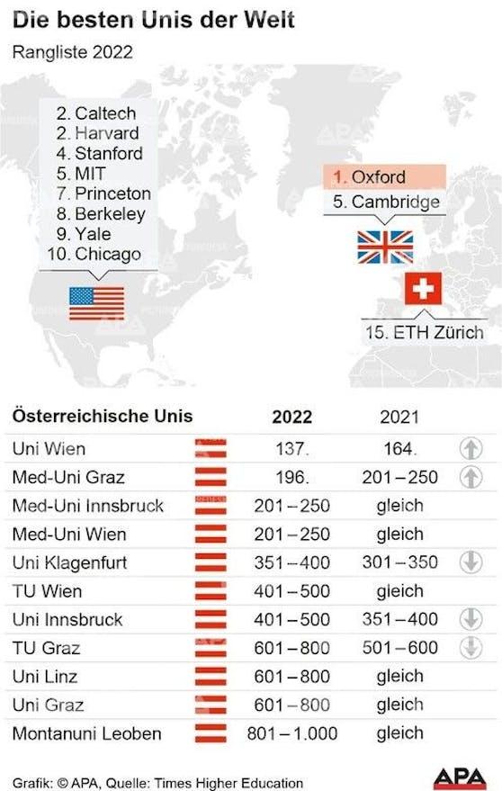Rangliste der besten Universitäten weltweit