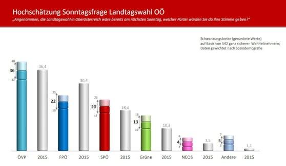 Die neue Umfrage für die Wahl in OÖ am 26. September zeigt: Die ÖVP ist klar vorne, die FPÖ ist an zweiter Stelle.