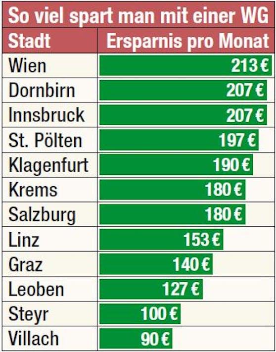 Eine Wohngemeinschaft in Österreich bringt bis zu 213 Euro Ersparnis.