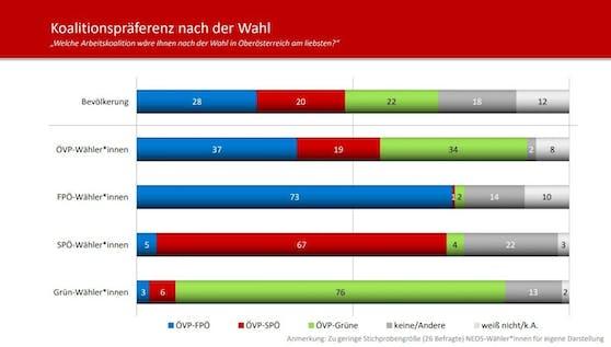 """Im Auftrag von """"Heute"""" wurden die Oberösterreicher gefragt, welche Koalition Sie sich wünschen würden."""