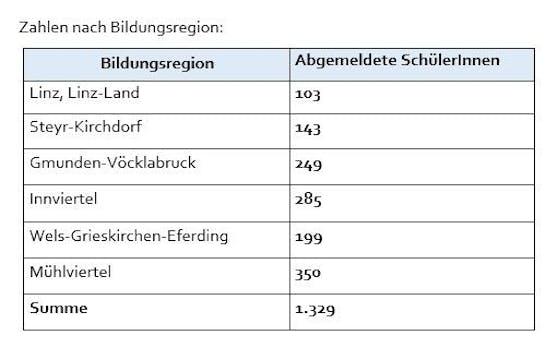 Zu Schulbeginn gab es 1.329 Abmeldungen in OÖ. Mittlerweile sind es mehr als 1.400.