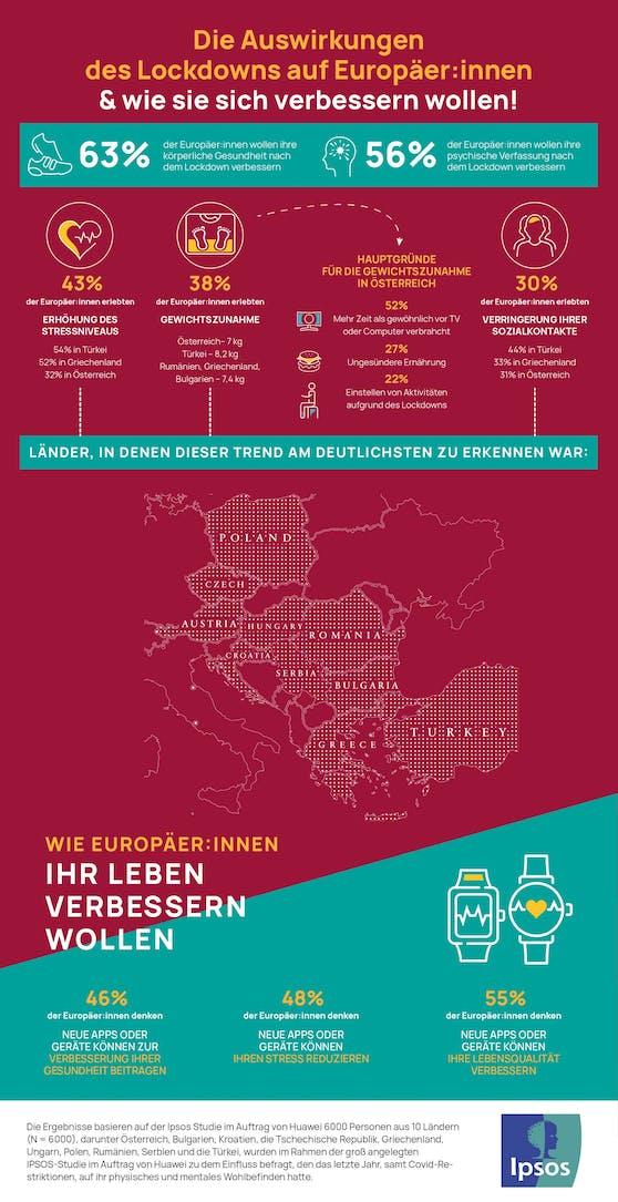 Huawei präsentiert Insights der aktuellen IPSOS-Studie: So steht es um die körperliche Verfassung der Österreicher:innen