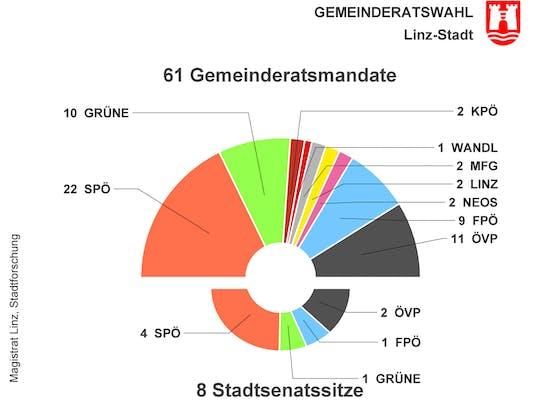 So sieht die Mandatsverteilung und der Stadtsenat in Linz nun aus.