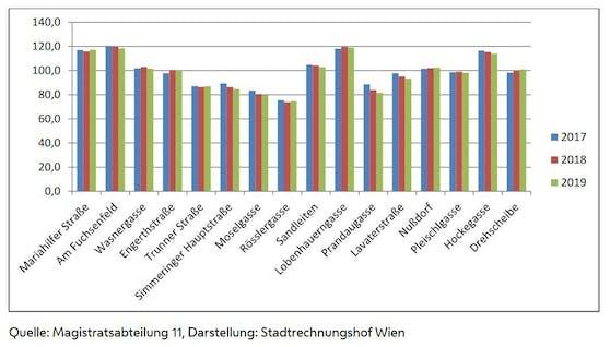 Die Auslastung der zehn Wiener Krisenzentren