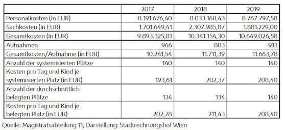 Aufstellung von Kosten und Belegung der Wiener Krisenzentren