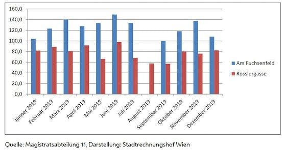 Auslastung der Krisenzentren Rösslergasse und Am Fuchsenfeld