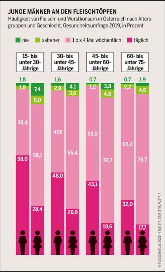 Vor allem die jungen Männer zwischen 15 und 30 Jahren sind wahre Fleischtiger: 58% essen es jeden Tag.