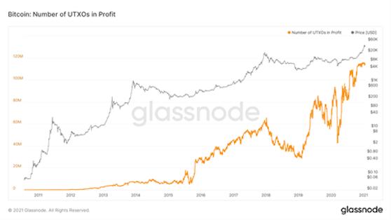 """UTXOs* steht für """"Unspent Transaction Output"""". Also die Bitcoins, die nicht verkauft wurden."""