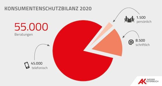 Beratungen: Bilanz der AK Niederösterreich