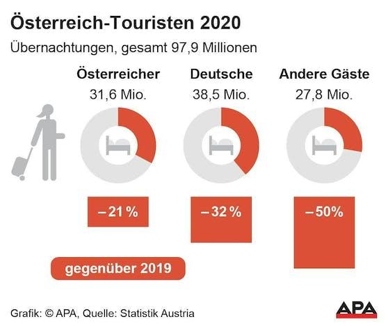 Übernachtungen in Österreich 2020