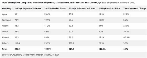 Marktforschungsergebnisse zeigen: Xiaomi in Q4 2020 die am schnellsten wachsende Smartphone-Marke.