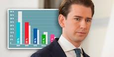 ÖVP stürzt nach Kurz-Rücktritt in Umfrage völlig ab