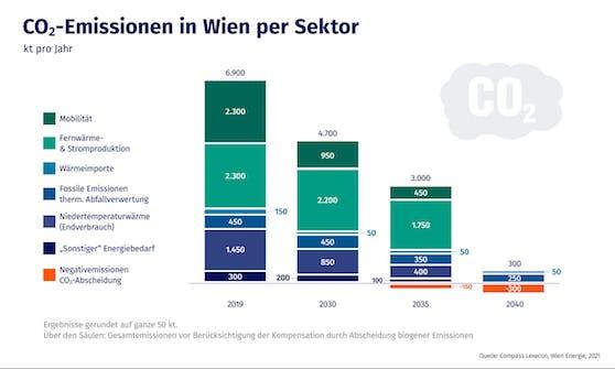 CO2-Emissionen per Sektor in Wien