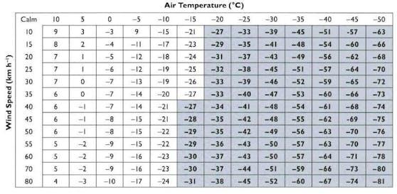 Windchill, die gefühlte Temperatur bei Wind. Bei 80 km/h-Sturm fühlen sich laut Tabelle minus 5 Grad wie minus 17 an.