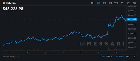 Die Nachricht führte zur größten Kurssteigerung in der Bitcoin-Geschichte von 8.871 US-Dollar, wobei der Preis von 38.058 US-Dollar auf 46.929 US-Dollar stieg.