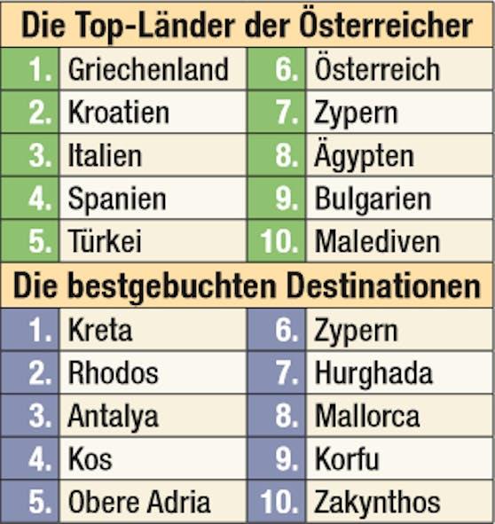 Wo's die Österreicher im Sommer hinzieht, wo's bald eng wird