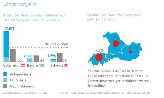 Die Positivitätsrate in Österreich ist weit geringer als in Bayern oder der Schweiz.