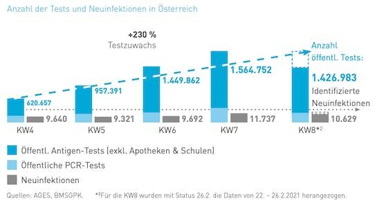 Die Zahl der Corona-Tests in Österreich ist um weit über 200 Prozent gestiegen.