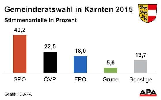 Kärnten Gemeinderatswahl 2015