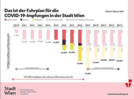 Erwartete Lieferungen an Corona-Impfdosen an die Stadt Wien